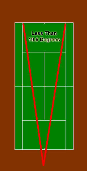 forehand_contact_point_court_19.6_less