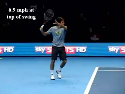 forehand_introduction_gravity_racquet_speed_federer_top_mph