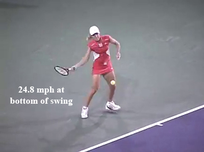 forehand_introduction_gravity_racquet_speed_henin_bottom_mph