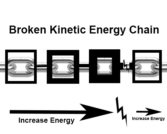 forehand_introduction_kinetic_energy_chain_link_broken_diagram