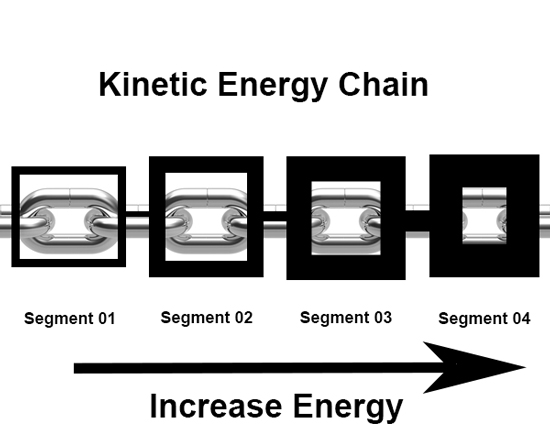 forehand_introduction_kinetic_energy_chain_link_diagram