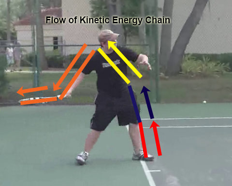 forehand_introduction_kinetic_energy_segment_flow
