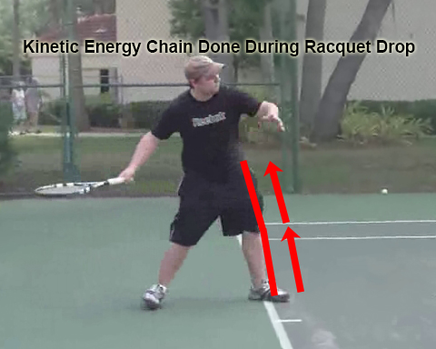 forehand_introduction_kinetic_energy_segment_racquet_drop